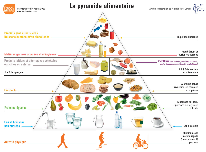 GR_nouvelle_pyramide_alimentaire
